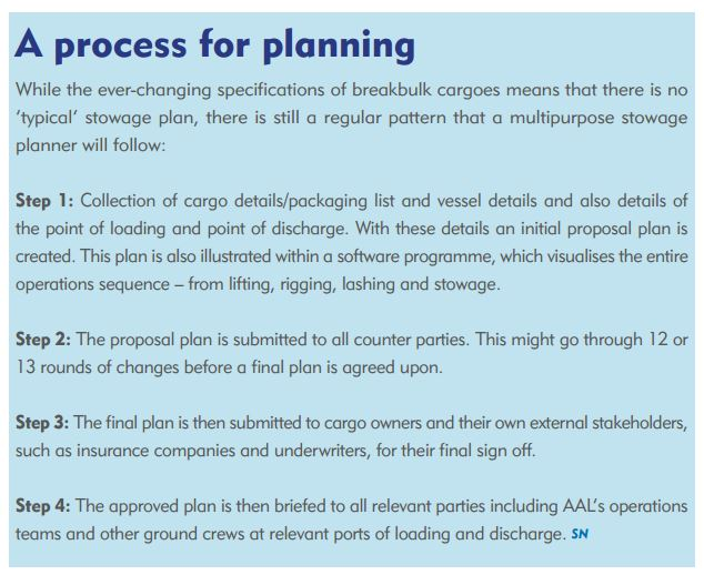 process of plannins